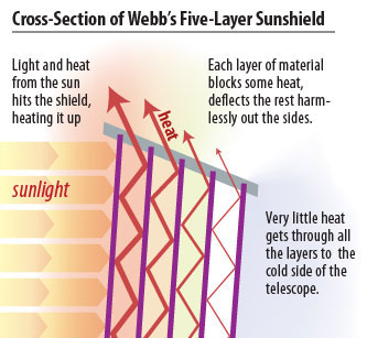sunshield crossection